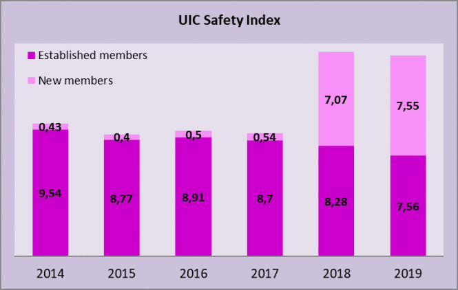 New Record For UIC Safety Index