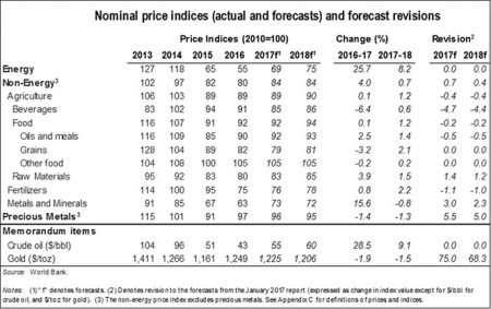 Industrial Commodity Prices to Rise in 2017