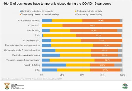 COVID-19: Four In Ten Businesses Feel That They Cannot Continue To Operate