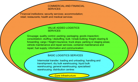 Inland Intermodal Terminals And Freight Logistics Hubs