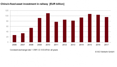 The Chinese Railway Market Has Lost Momentum And Will Not Grow Further Up To 2022