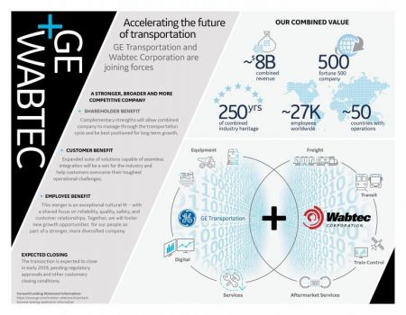 Wabtec And GE Transportation To Merge