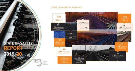 Railway Safety Regulator Release Railway Safety Statistics For 2019/20