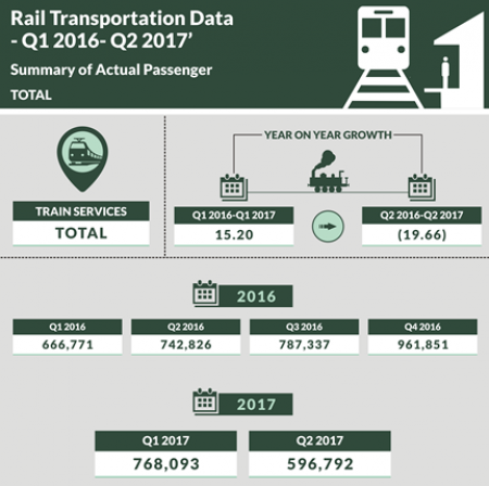 Nigerian National Bureau Of Statistics Releases Rail Report