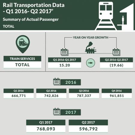 Nigerian National Bureau Of Statistics Releases Rail Report