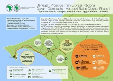 Senegal - Financed By The AfDB, The Regional Express Train Will Revolutionise The Daily Life Of The Dakar