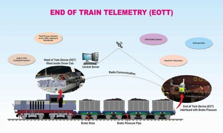 End-of-Train Telemetry for Indian Railways