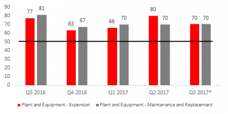 The Manufacturing Sector Continues To Invest
